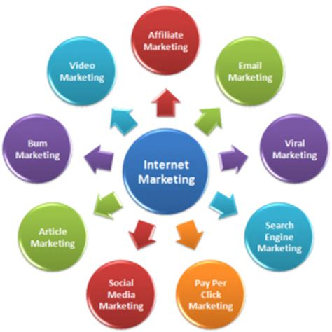 Advantages Of Marketing Over The Internet Marketing Essay